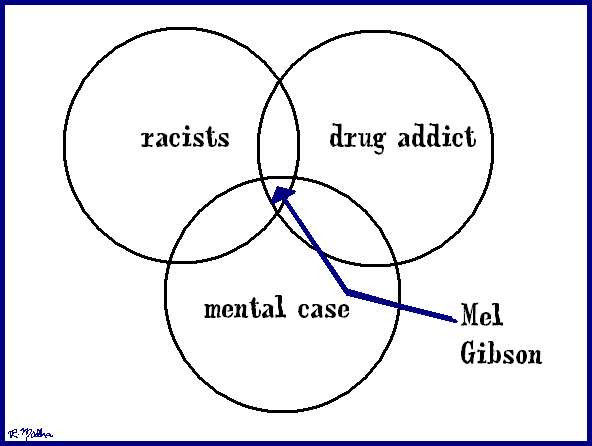 Venn Diagrams are Fun